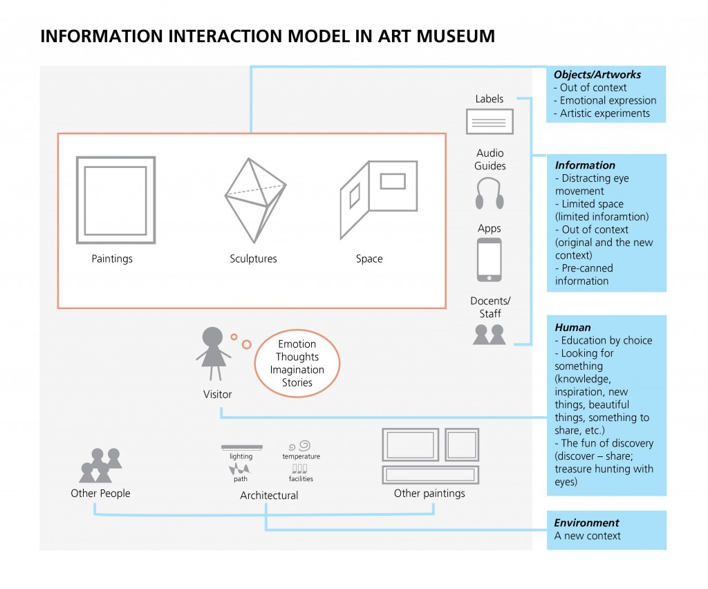 Framework in the art museum and questions
